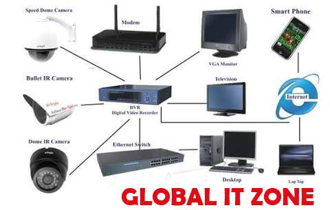 cctv system by GLOBAL IT ZONE